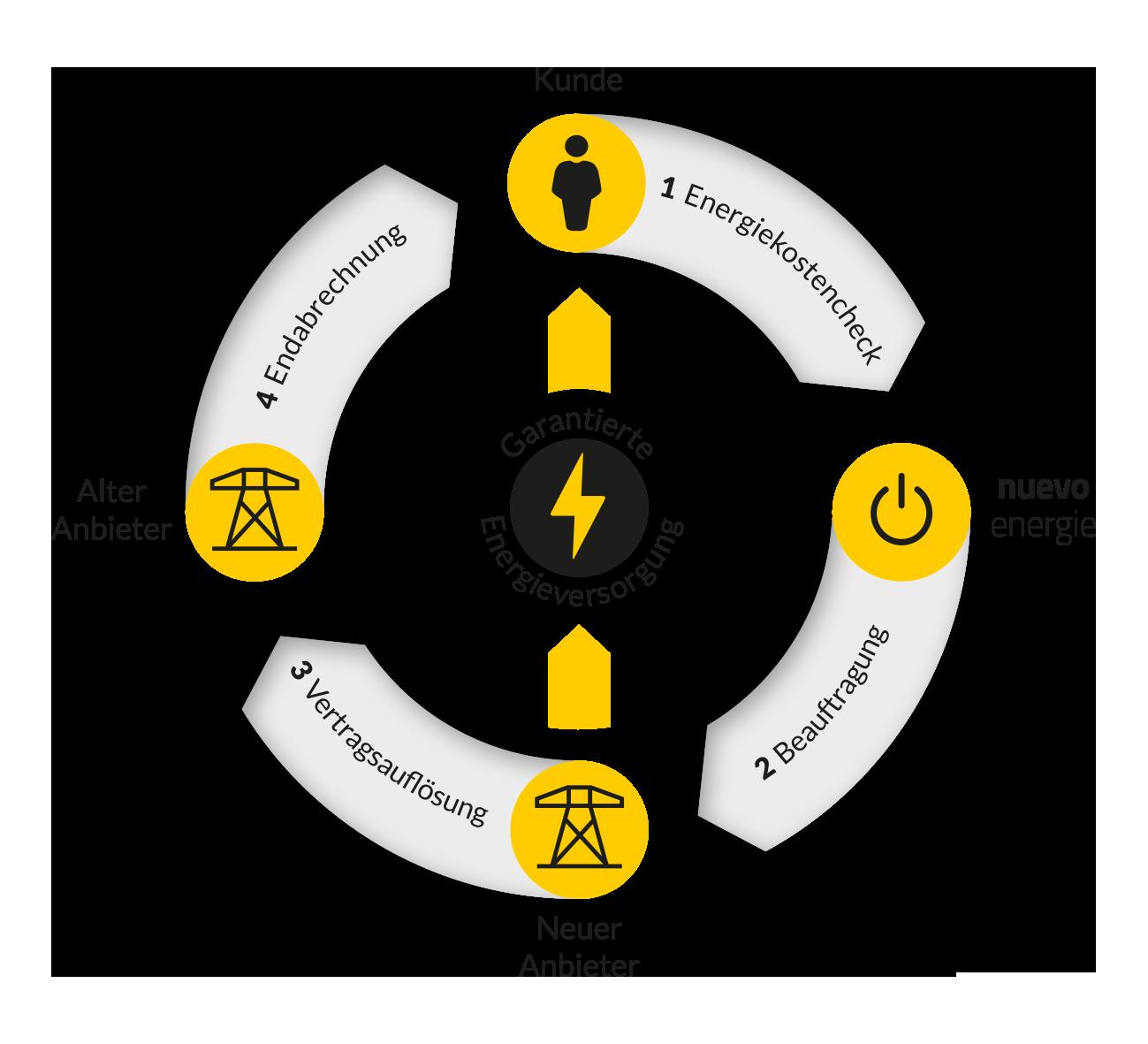nuevo-energie-makler-anbieterwechsel-wechselgrafik-energiemakler-energieberater-gasanbieter-wechseln-stromanbieter-wechseln-infografik